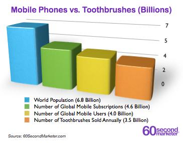 MobileVsToothbrushes.0013